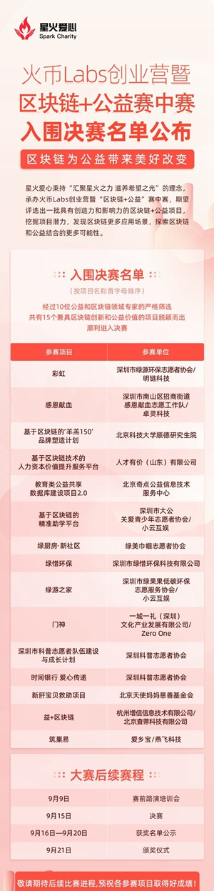 """""""火幣Labs創業營暨區塊鏈+公益賽中賽""""15強決賽名單公布"""